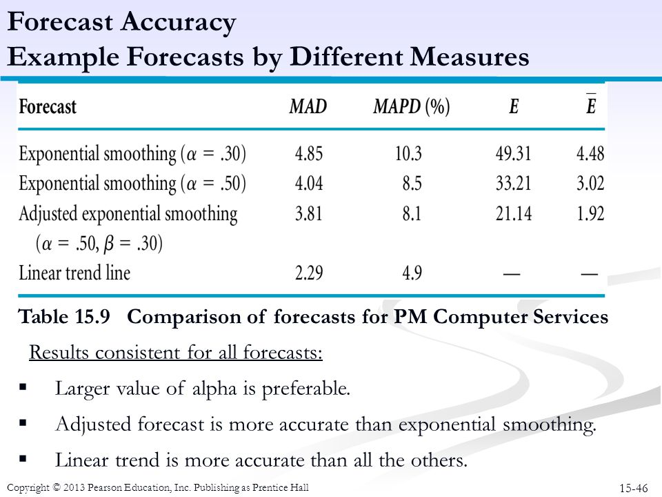 Example Forecasts by Different Measures