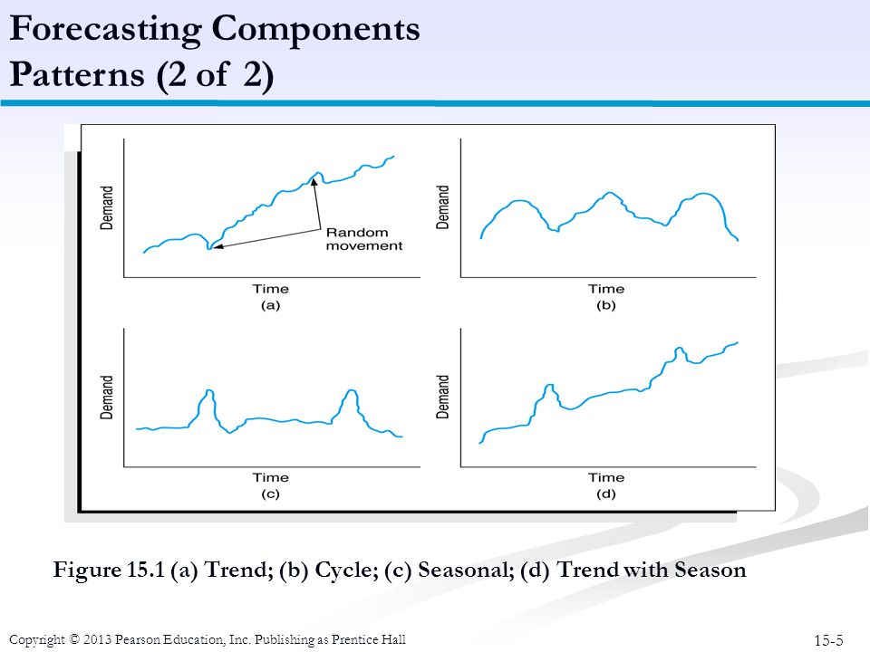 Forecasting Components Patterns (2 of 2)