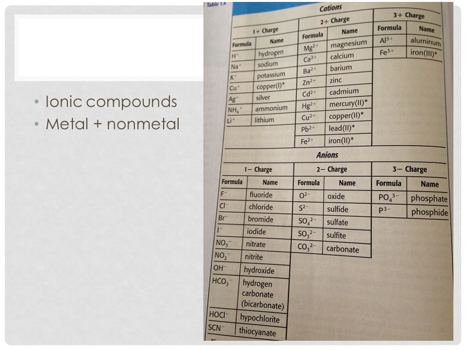 Ionic compounds Metal + nonmetal