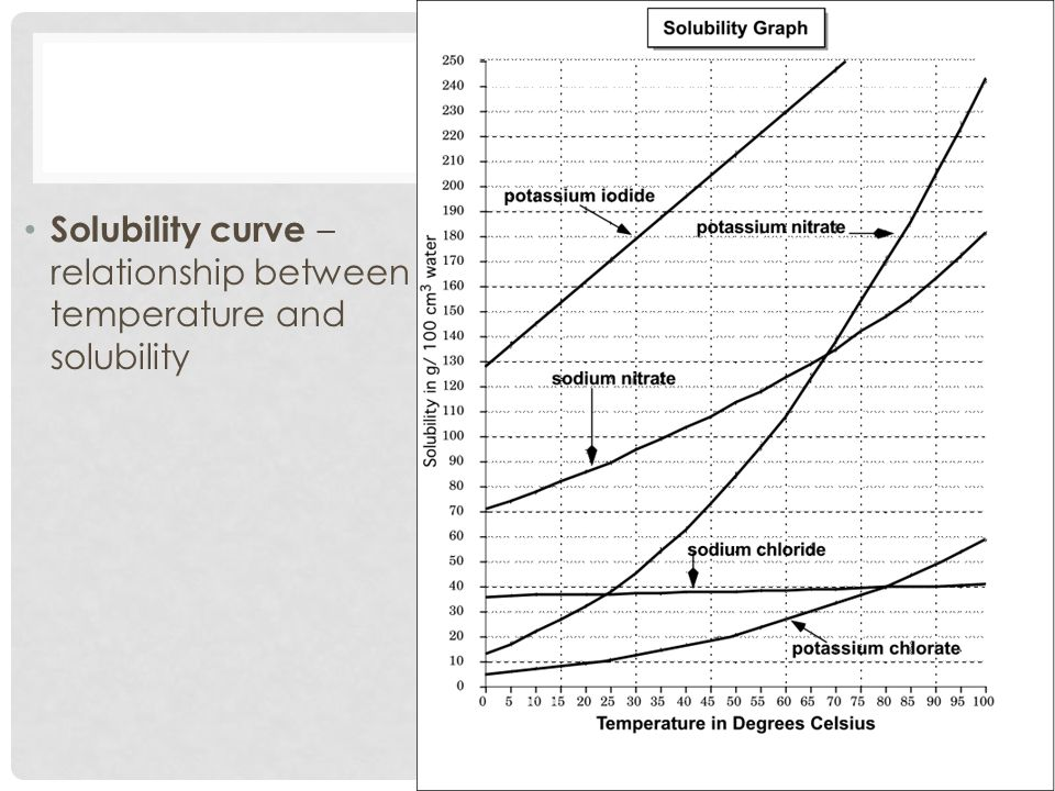 Solubility curve – relationship between temperature and solubility