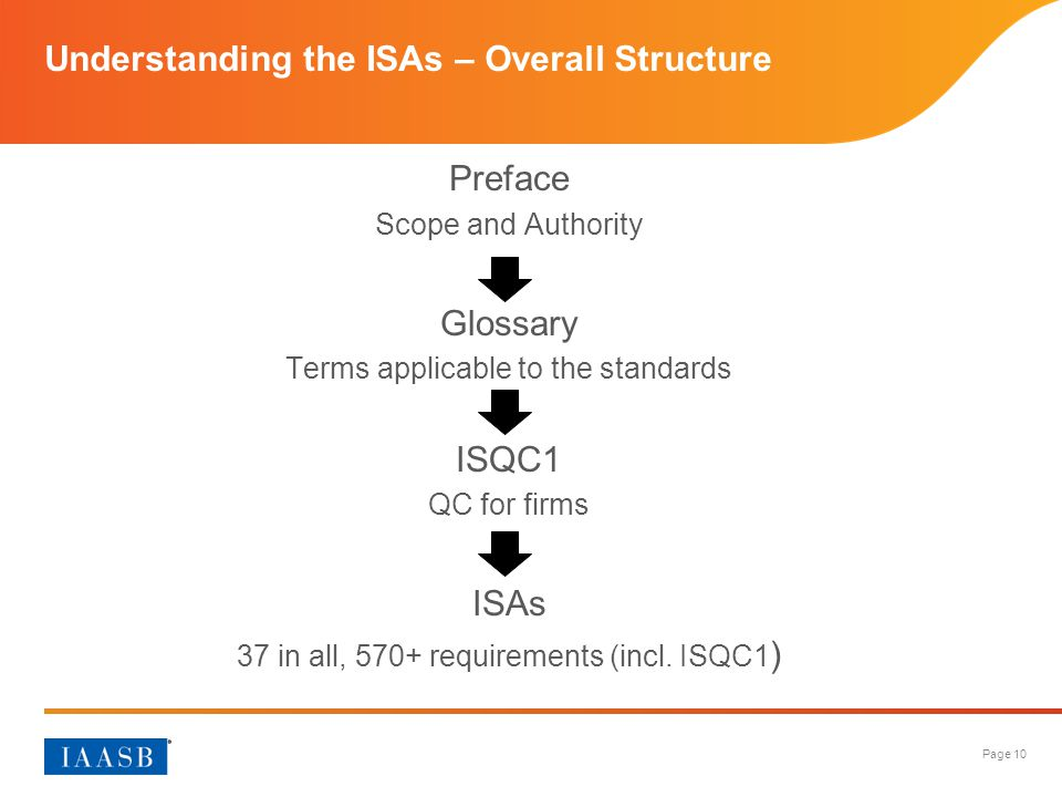 Understanding the ISAs – Overall Structure