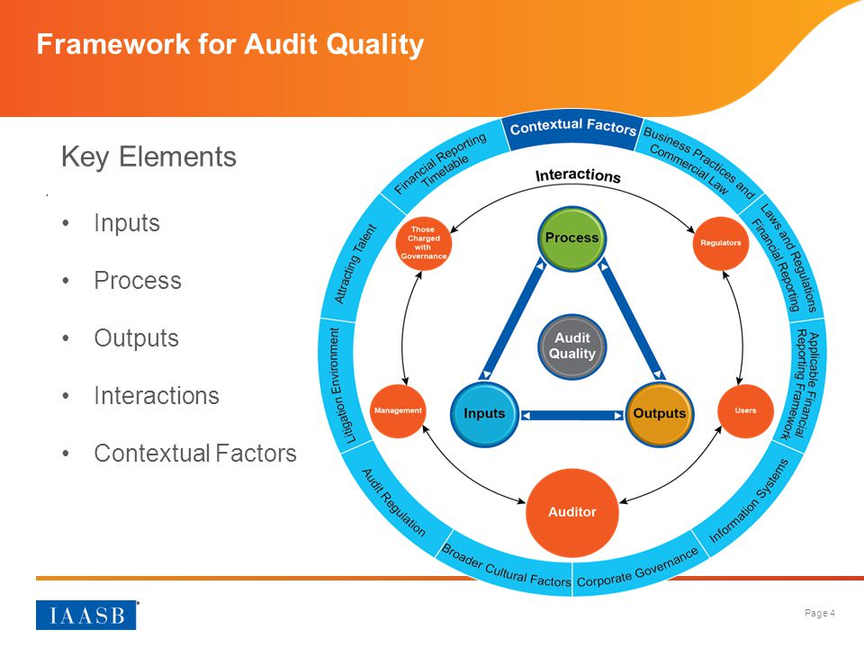 Framework for Audit Quality