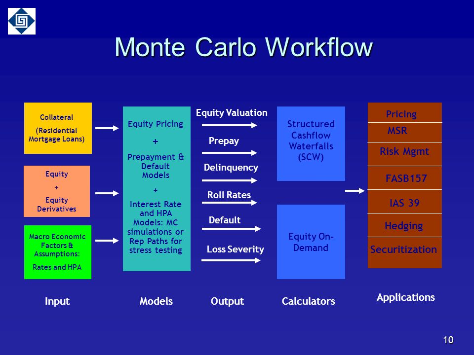 Monte Carlo Workflow + IAS 39 MSR Risk Mgmt FASB157 Hedging