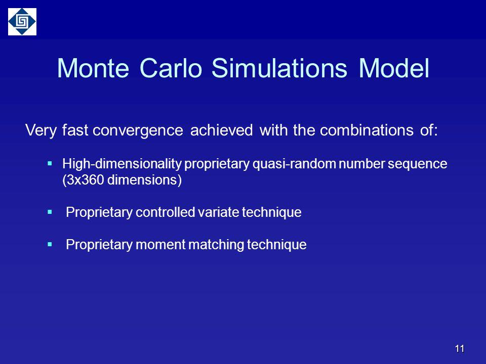 Monte Carlo Simulations Model