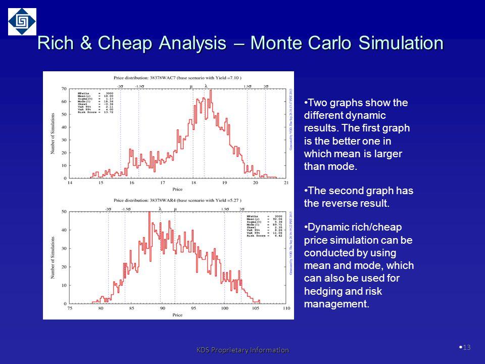 Rich & Cheap Analysis – Monte Carlo Simulation