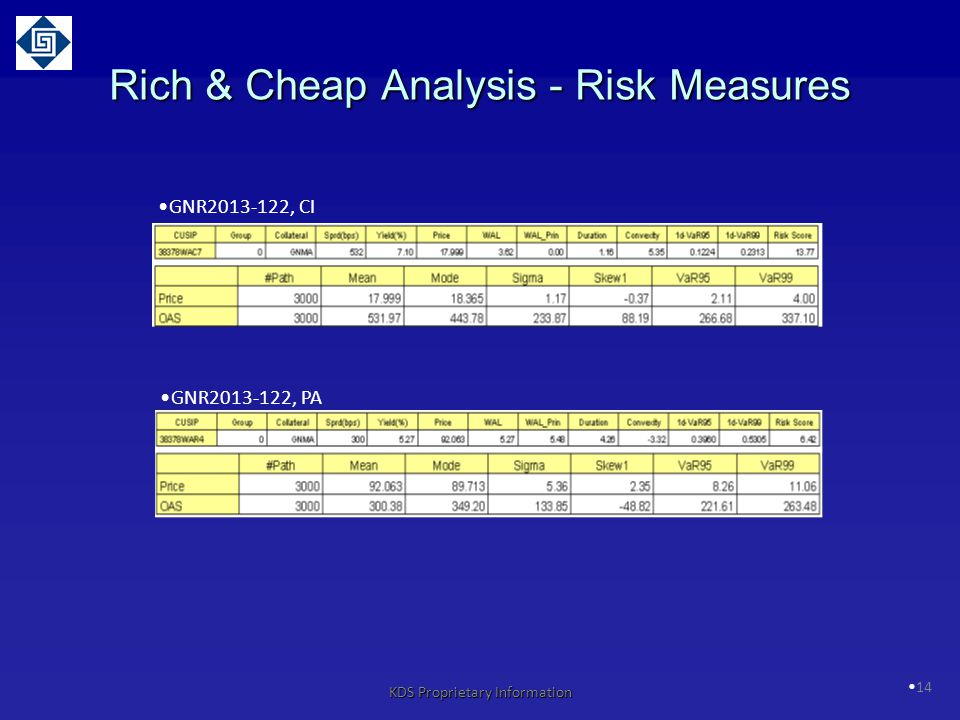Rich & Cheap Analysis - Risk Measures