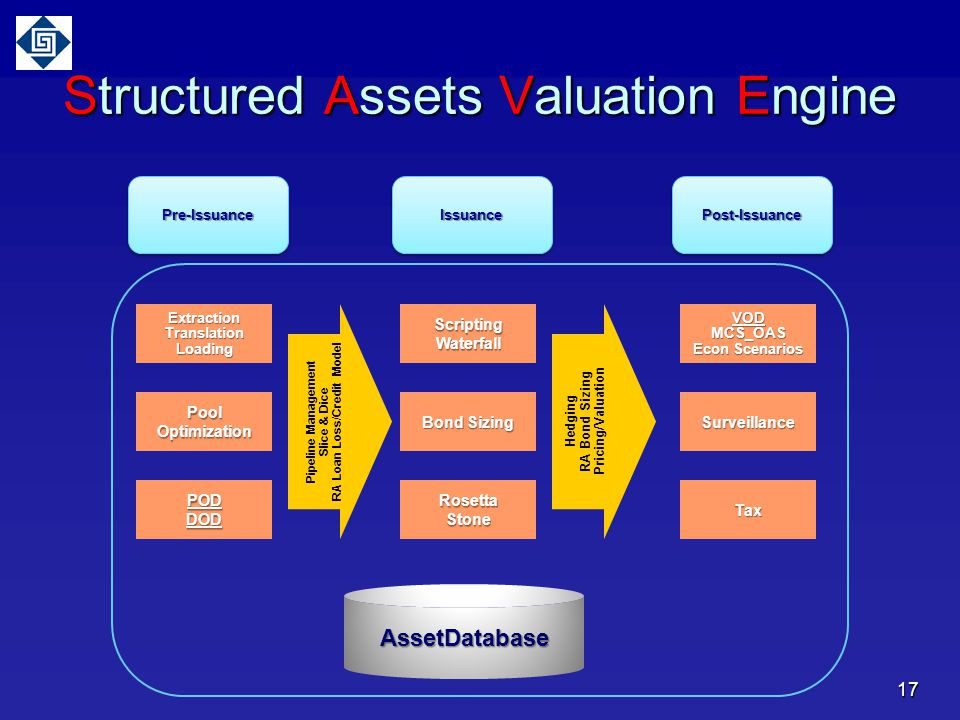 Structured Assets Valuation Engine