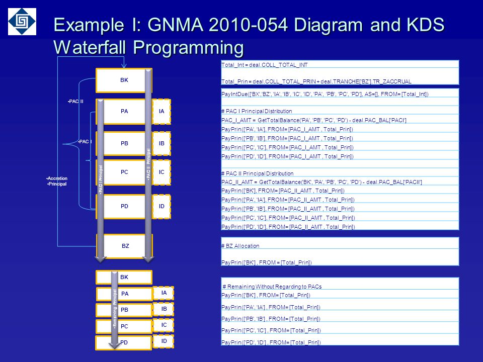 Example I: GNMA 2010-054 Diagram and KDS Waterfall Programming