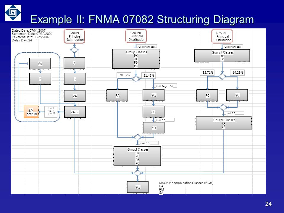 Example II: FNMA 07082 Structuring Diagram