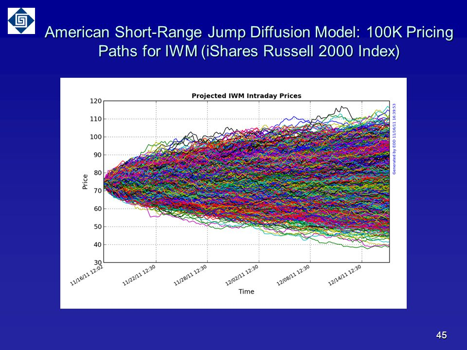 American Short-Range Jump Diffusion Model: 100K Pricing Paths for IWM (iShares Russell 2000 Index)