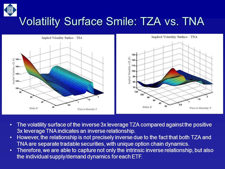 Volatility Surface Smile: TZA vs. TNA