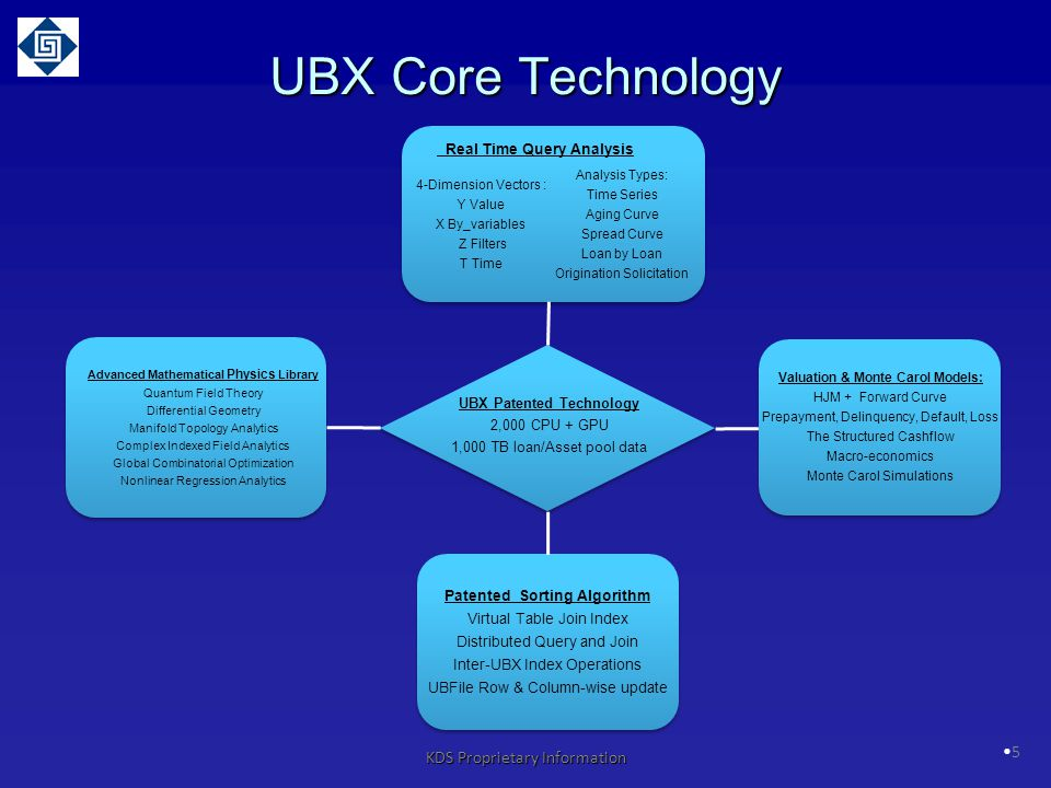 UBX Core Technology Inter database operation, sorting, indexing,