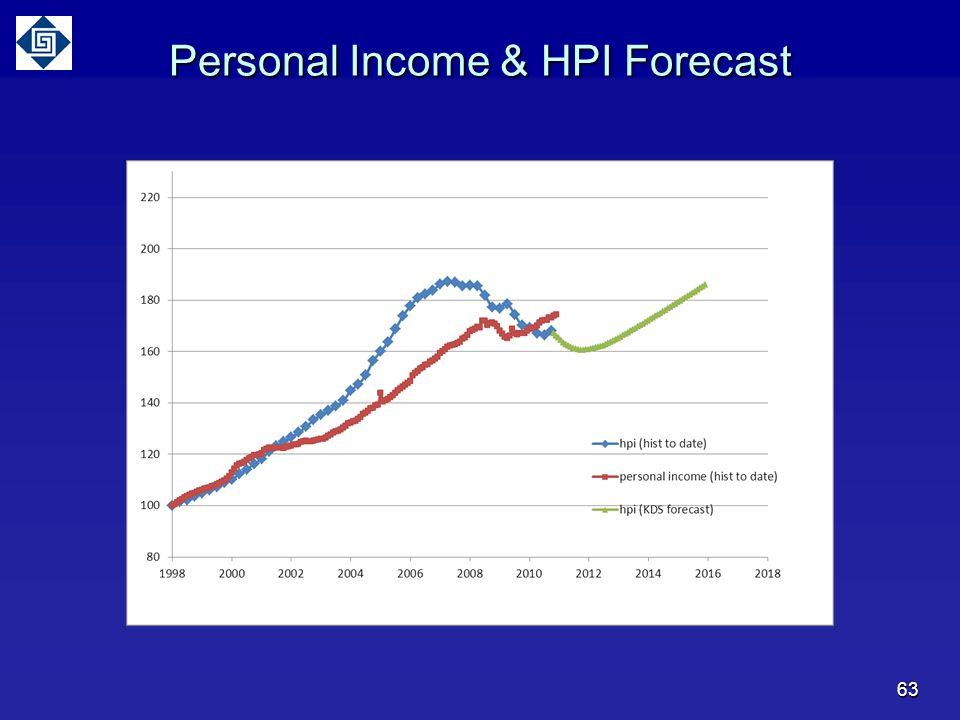 Personal Income & HPI Forecast