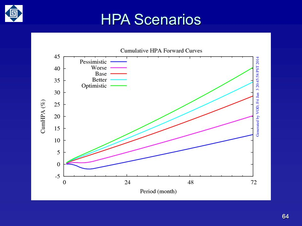 HPA Scenarios