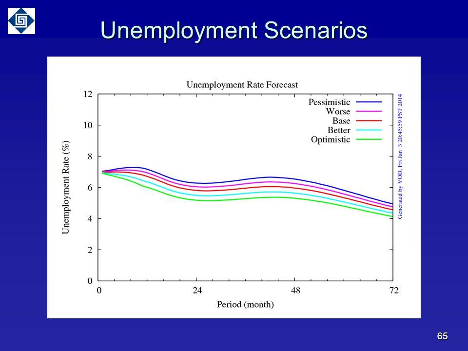 Unemployment Scenarios