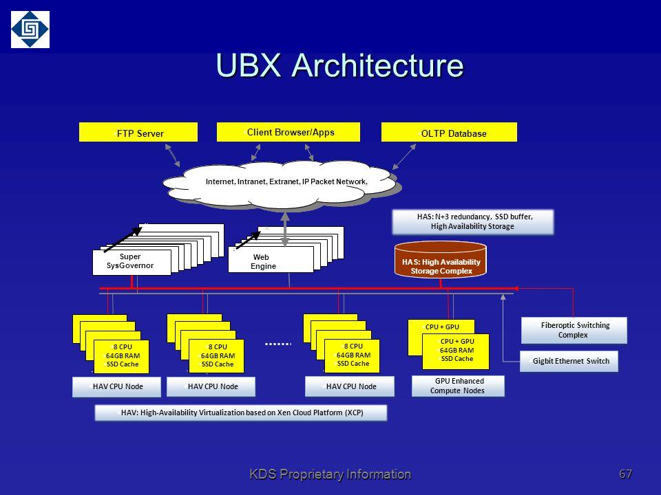 UBX Architecture KDS Proprietary Information Client Browser FTP Server