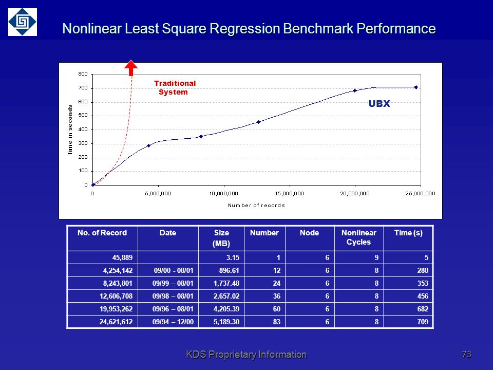 Nonlinear Least Square Regression Benchmark Performance
