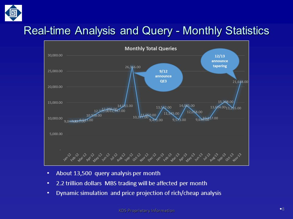 Real-time Analysis and Query - Monthly Statistics