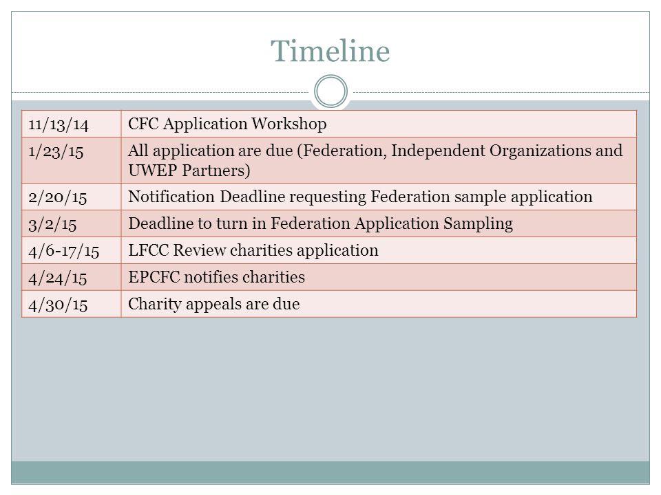 Timeline 11/13/14 CFC Application Workshop 1/23/15