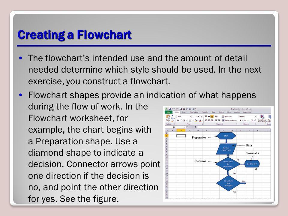 Creating a Flowchart