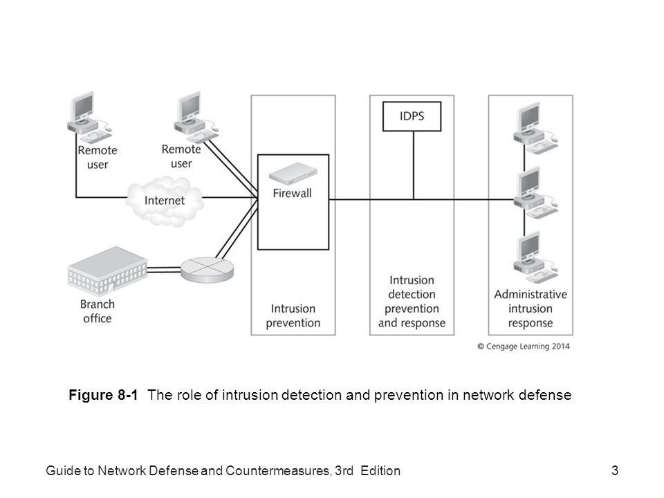 Figure 8-1 The role of intrusion detection and prevention in network defense