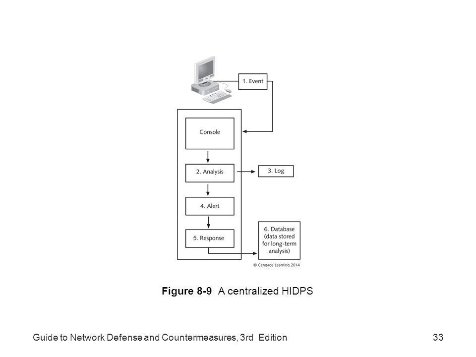Figure 8-9 A centralized HIDPS