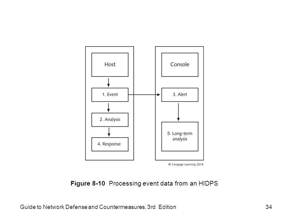 Figure 8-10 Processing event data from an HIDPS