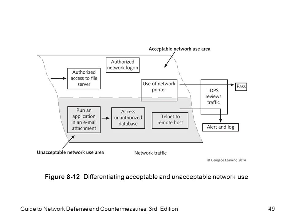 Figure 8-12 Differentiating acceptable and unacceptable network use