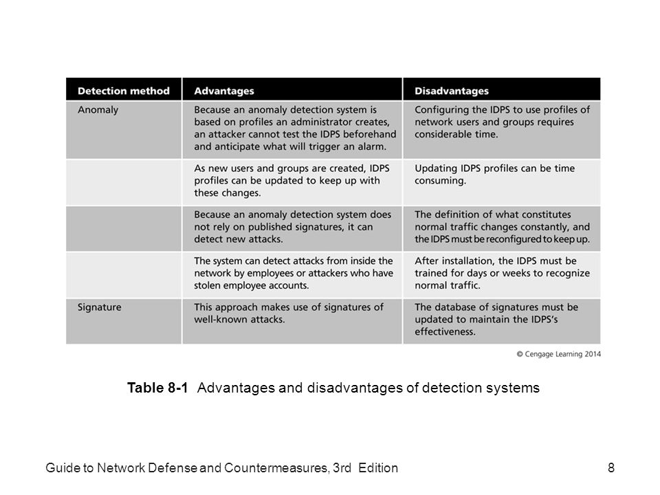 Table 8-1 Advantages and disadvantages of detection systems