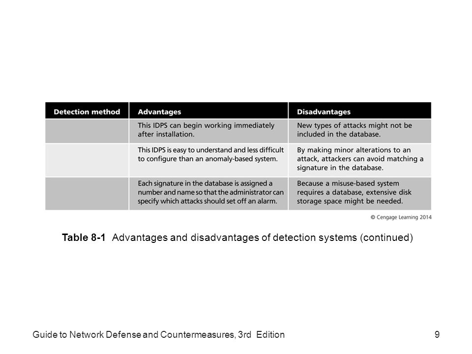 Table 8-1 Advantages and disadvantages of detection systems (continued)