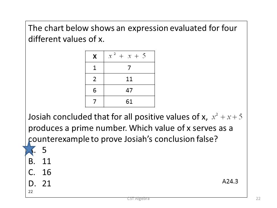 The chart below shows an expression evaluated for four