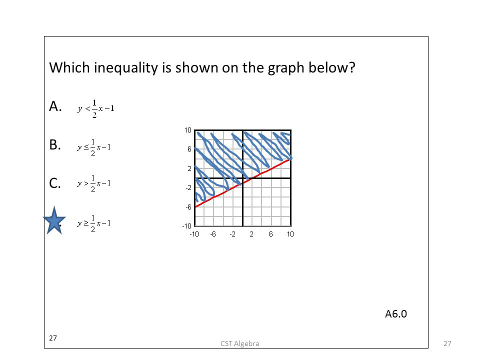 Which inequality is shown on the graph below A. B. C. D.