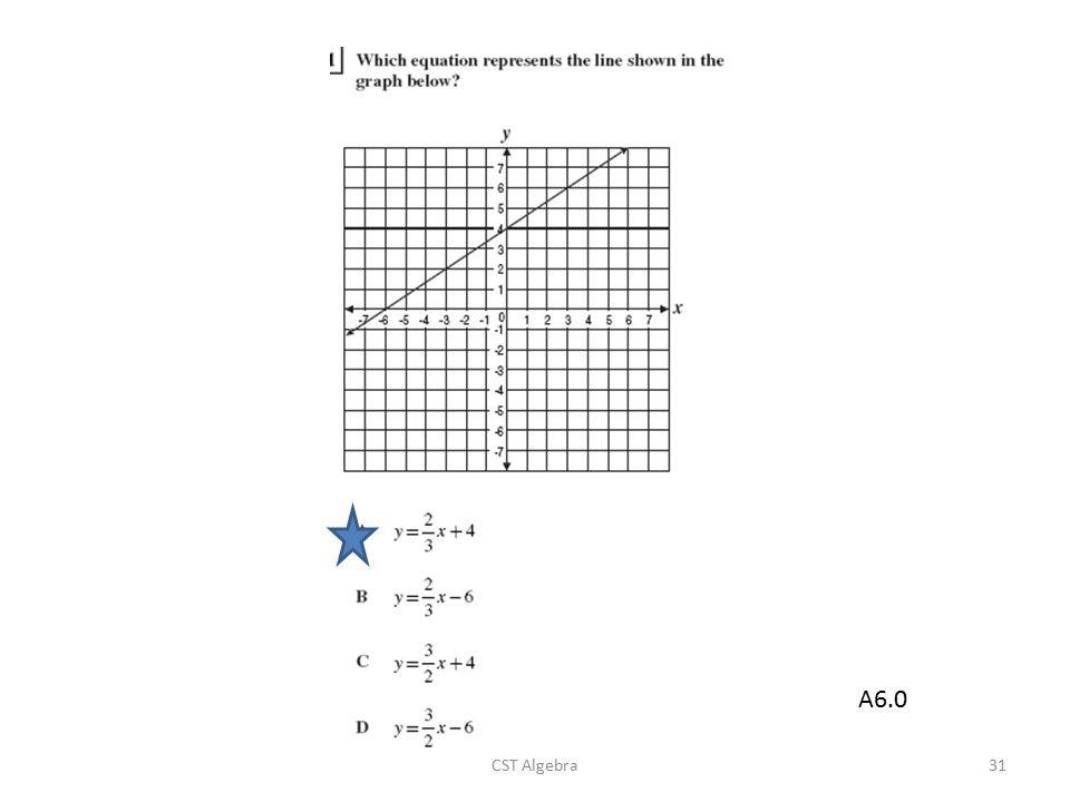A6.0 CST Algebra