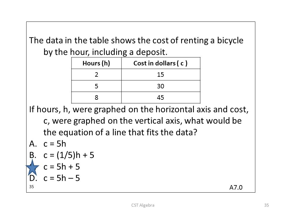 The data in the table shows the cost of renting a bicycle by the hour, including a deposit.