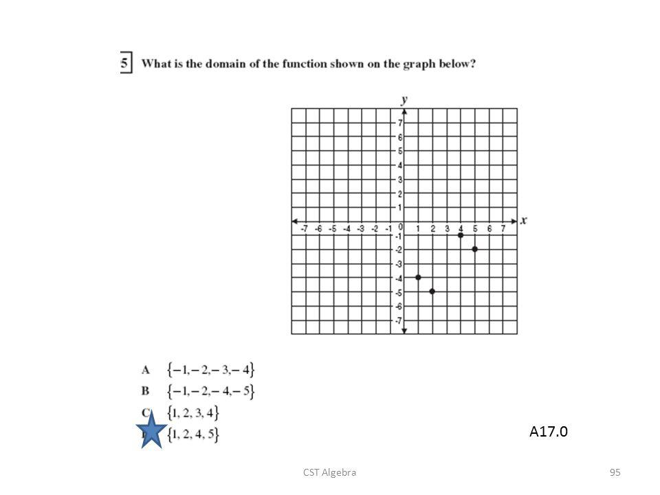 A17.0 CST Algebra