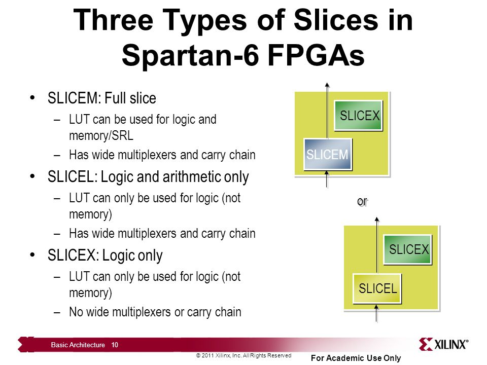 Three Types of Slices in Spartan-6 FPGAs