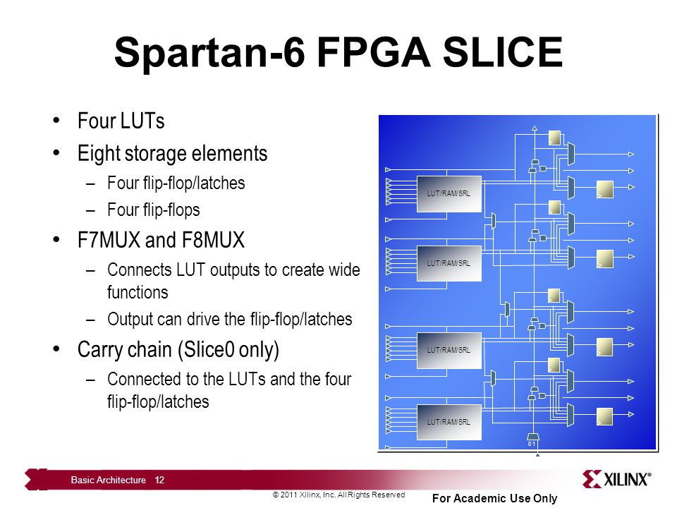 Spartan-6 FPGA SLICE Four LUTs Eight storage elements F7MUX and F8MUX