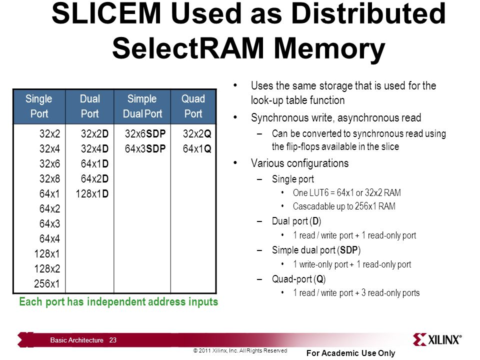 SLICEM Used as Distributed SelectRAM Memory
