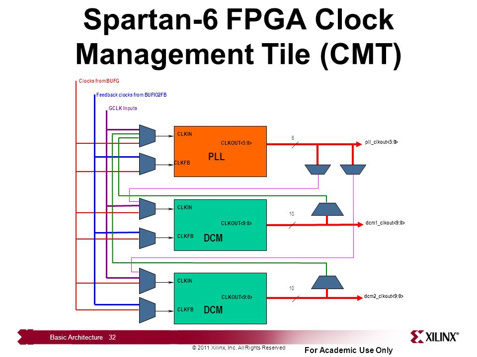Spartan-6 FPGA Clock Management Tile (CMT)