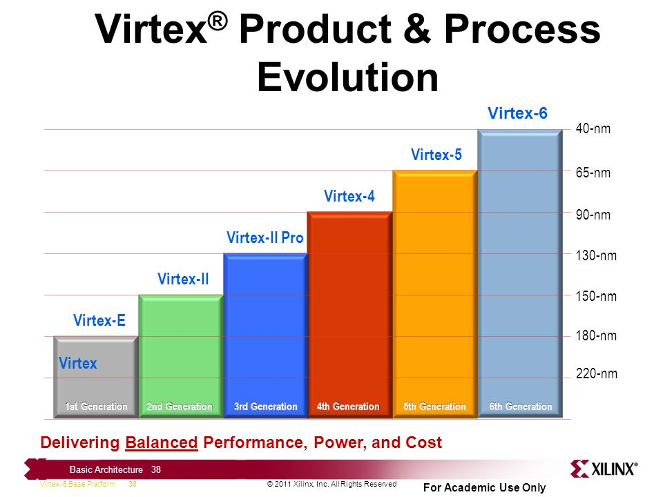 Virtex® Product & Process Evolution