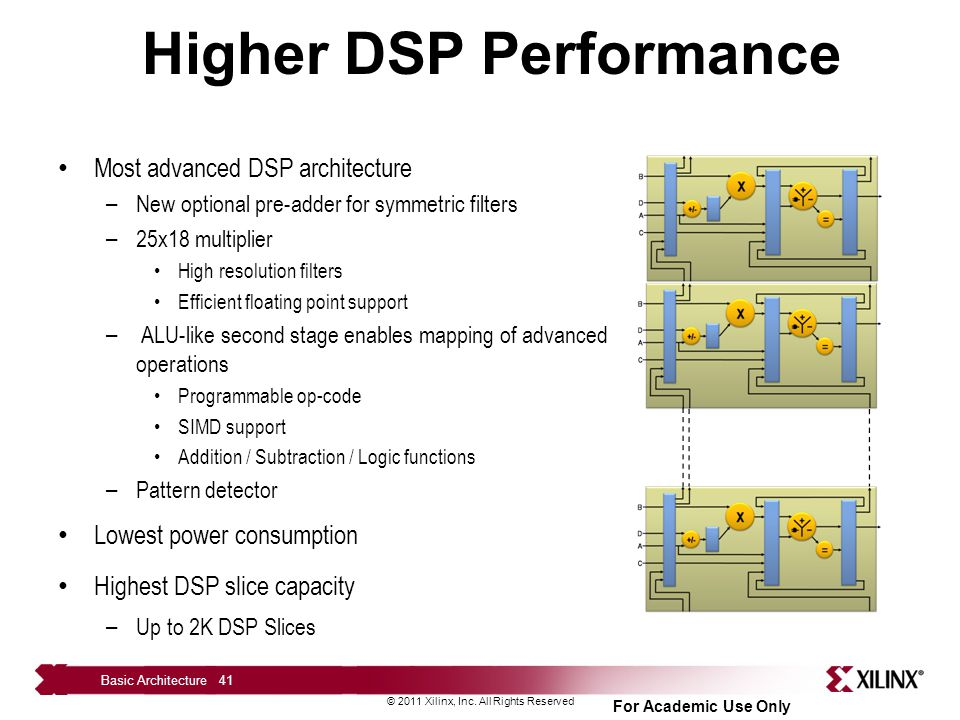 Higher DSP Performance