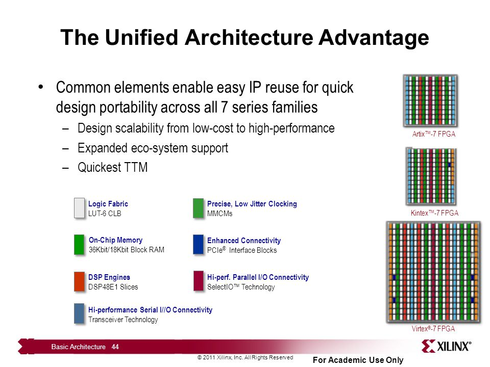 The Unified Architecture Advantage