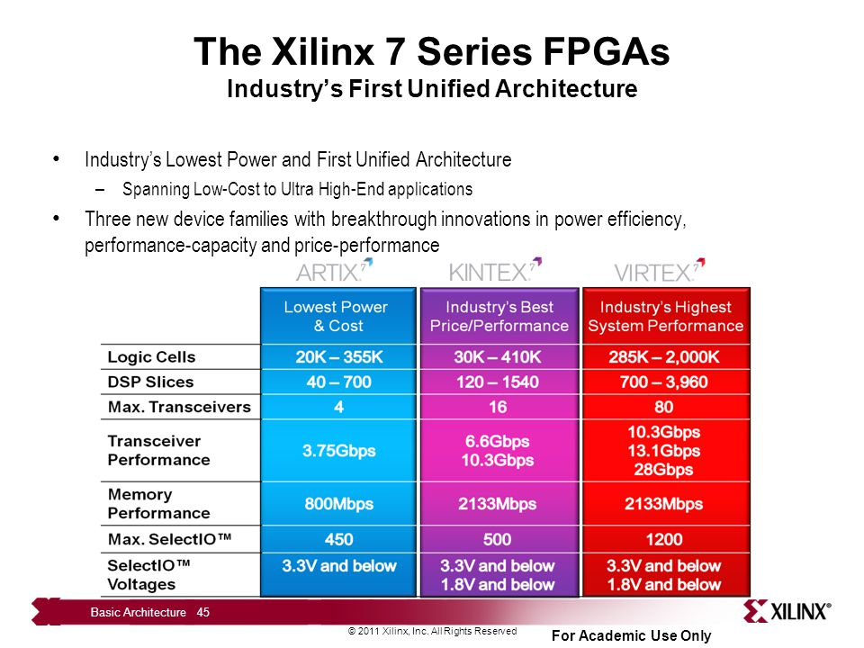 The Xilinx 7 Series FPGAs Industry's First Unified Architecture