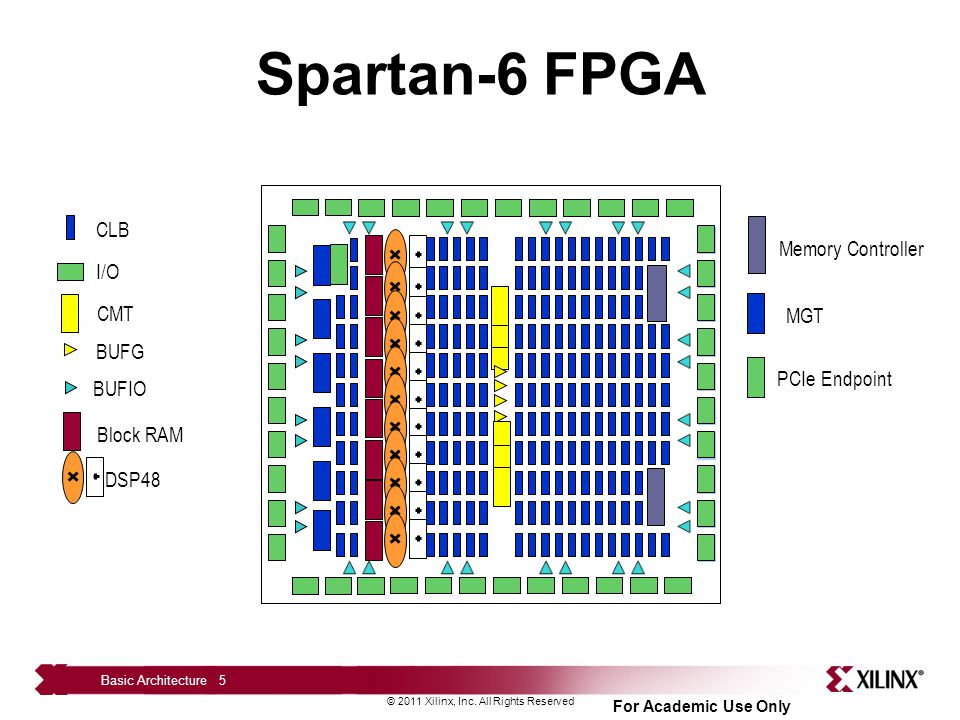 Spartan-6 FPGA CLB Memory Controller I/O CMT MGT BUFG PCIe Endpoint