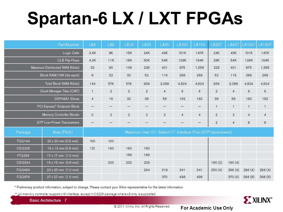 Spartan-6 LX / LXT FPGAs These are the planned product offerings for the LX (base) and LXT (High Speed Serial) platforms.