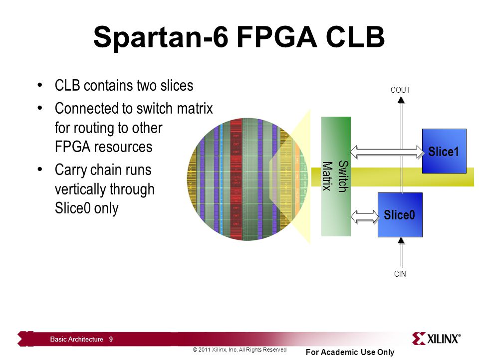Spartan-6 FPGA CLB CLB contains two slices