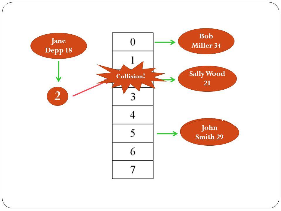 Bob Miller 34 Jane Depp 18 Collision! Sally Wood 21 2 John Smith 29