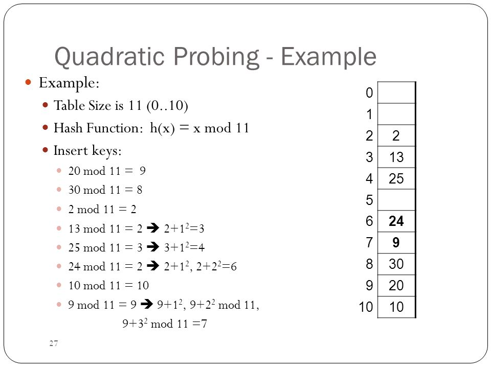 Quadratic Probing - Example