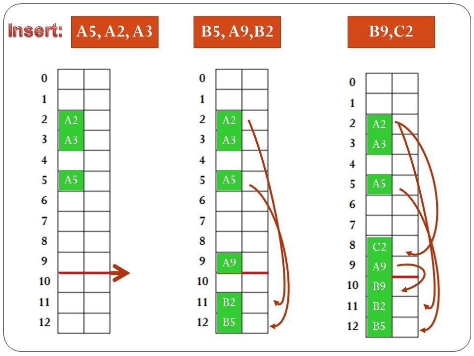 Insert: A5, A2, A3 B5, A9,B2 B9,C2 A2 A2 A2 A3 A3 A3 A5 A5 A5 C2 A9 A9