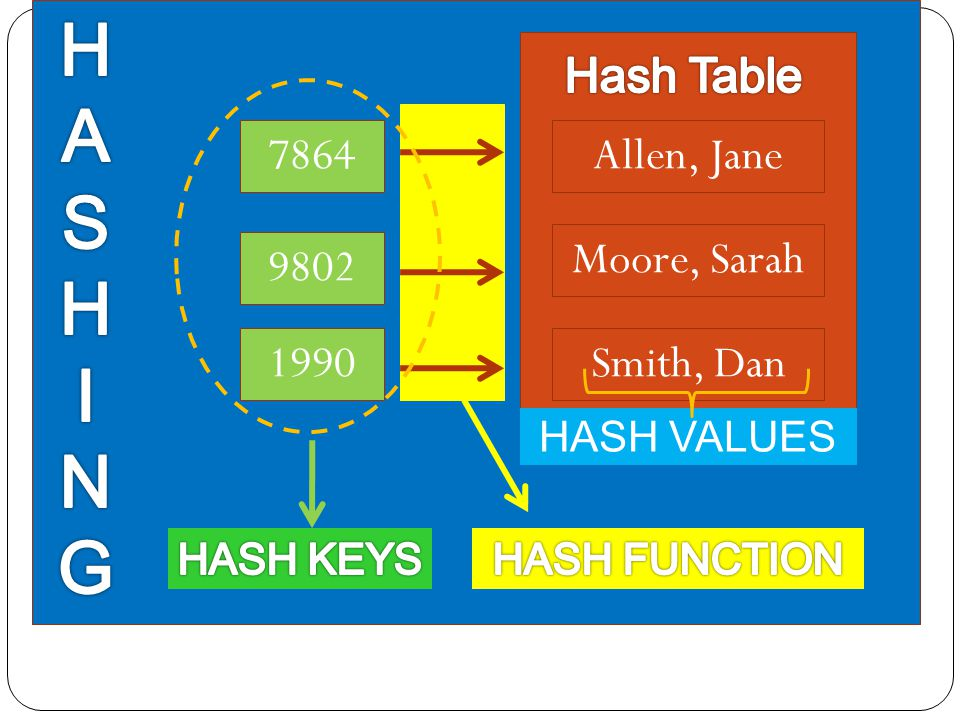 H A S I N G Hash Table 7864 Allen, Jane Moore, Sarah 9802 1990
